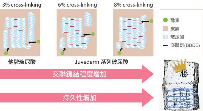 Juvederm 系列玻尿酸